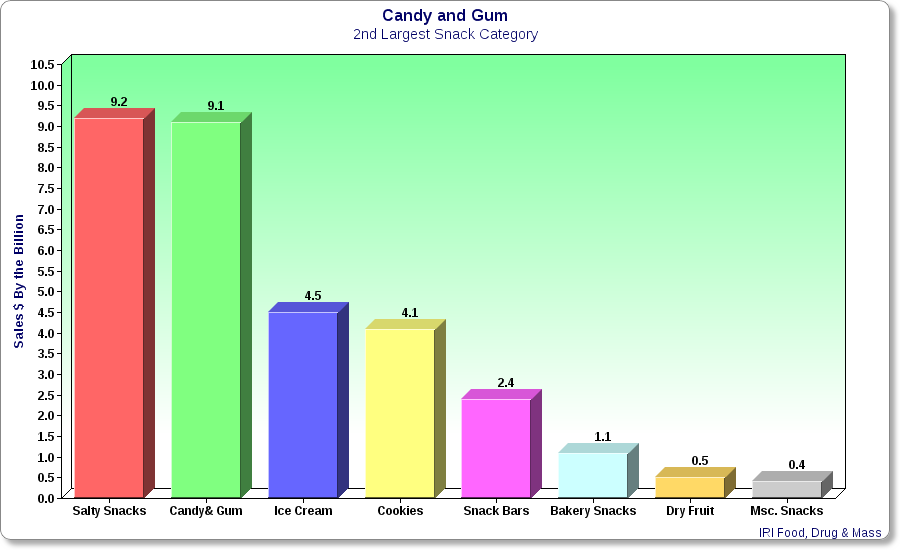Candy and Gum Statistic Graph