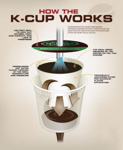 How K Cups Work