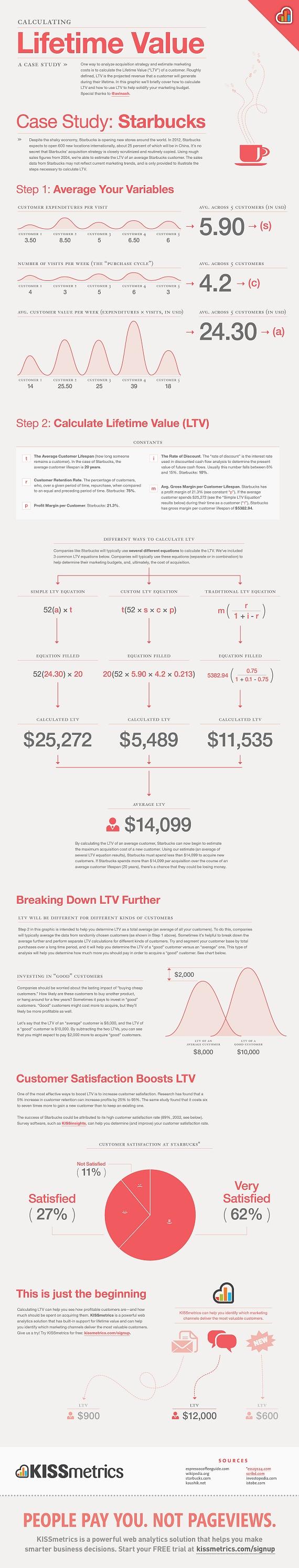 Customer Lifetime Value Chart