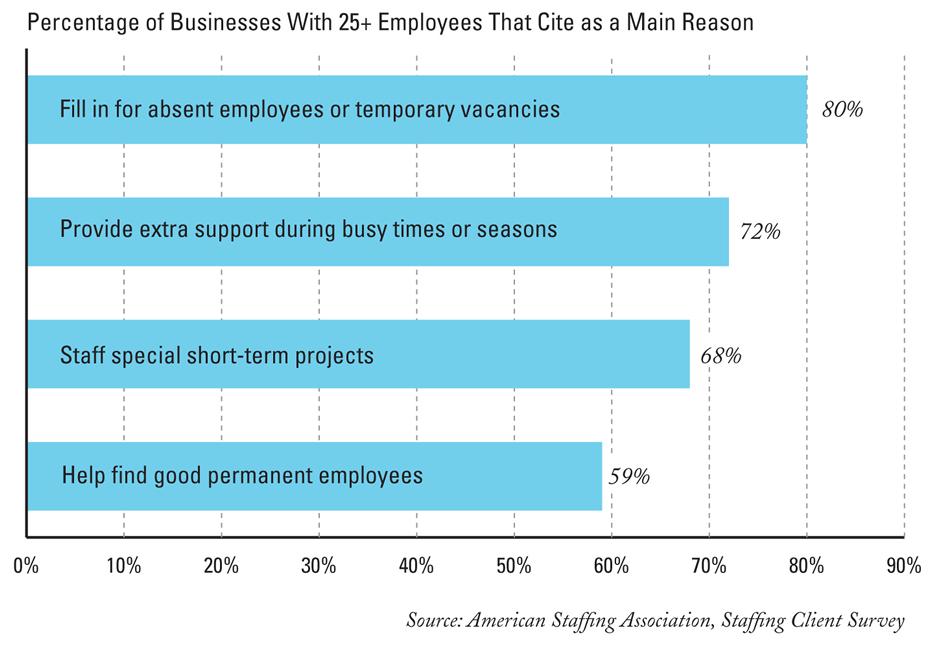 Reasons for using a temp agency