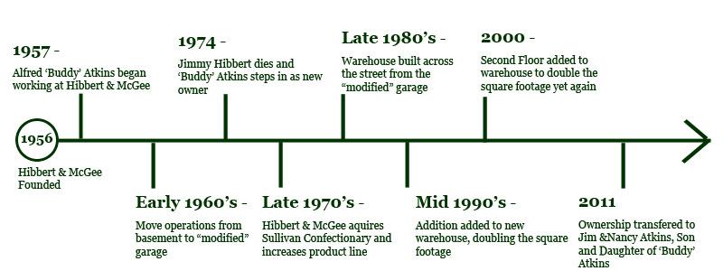 Hibbert McGee historical Timeline
